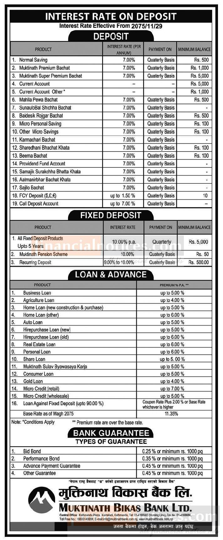 Interest Rate Rate on Deposit