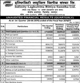 Unaudited Financial Results-1st Quarter