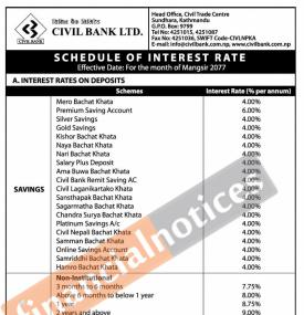 Schedule of Interest Rates