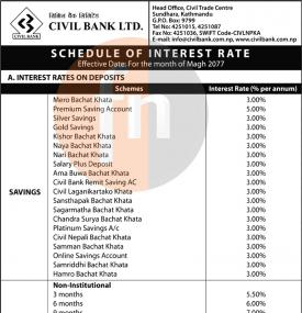 Schedule of Interest Rate