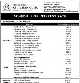 Schedule of Interest Rate Notice