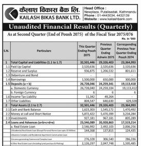 Unaudited Financial Results - Quarterly