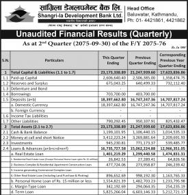 Unaudited Financial Results Quarterly