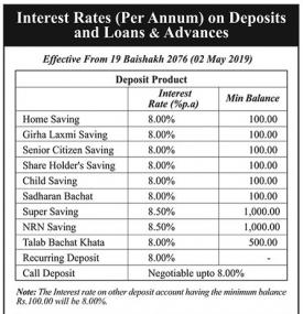 Interest Rates on Deposit