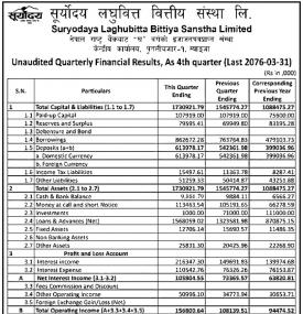 Unaudited Quarterly Financial Results