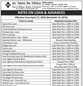 Rates on Loan and Advances !!!