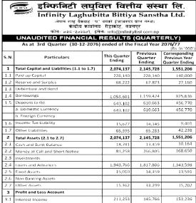 Unaudited Financial Result Quarterly